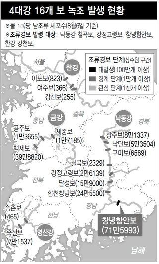 """낙동강 창녕함안보 녹조 최악…""""부산·경남, 식수"""