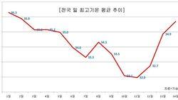 한국의 폭염시계는 역주행