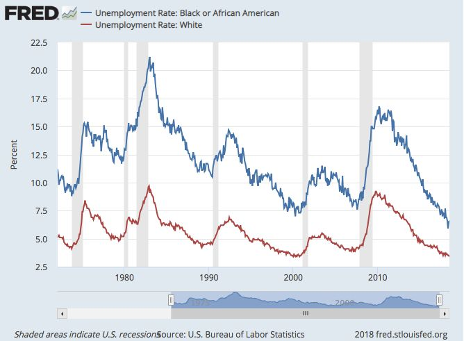 rate for decades thanks to the countrys long history of racist policies that have excluded black people from jobs housing and safety net benefits