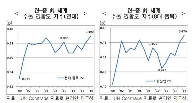 한국과 중국은 이제 딱 1년 차이