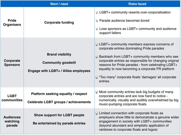 When Corporates Dominate Pride Parades, Everyone