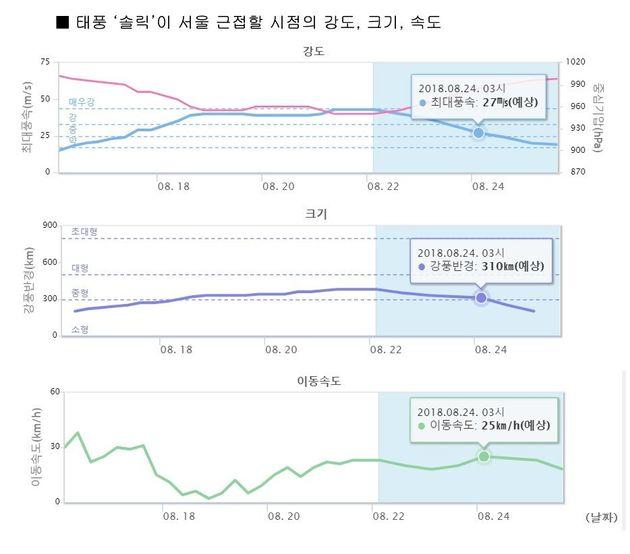 태풍 '솔릭'이 서울에 근접하는 24일 새벽 3시께 예상되는 최대풍속, 강풍 반경과
