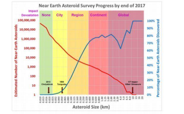 Un météore 40 fois plus lumineux que la Lune a éclairé