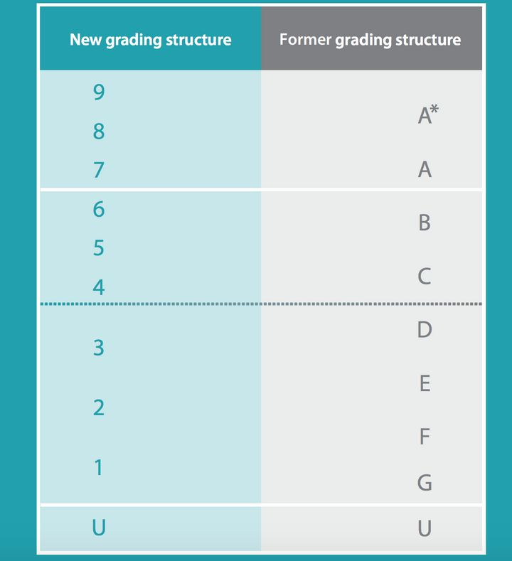 New GCSE 2018 Grades Explained: What Does 9-1 Mean For Your
