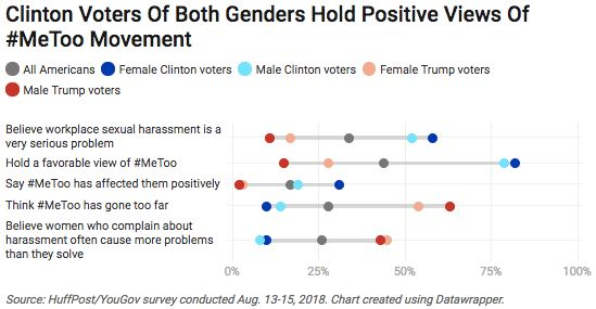 Here's What America Thinks About The Me Too Movement