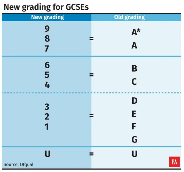 GCSE Results Day: Pass Rates Rise Despite Biggest Shake-Up In A