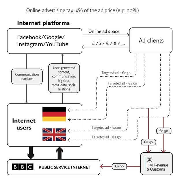 A model for taxing online advertising and funding a public service
