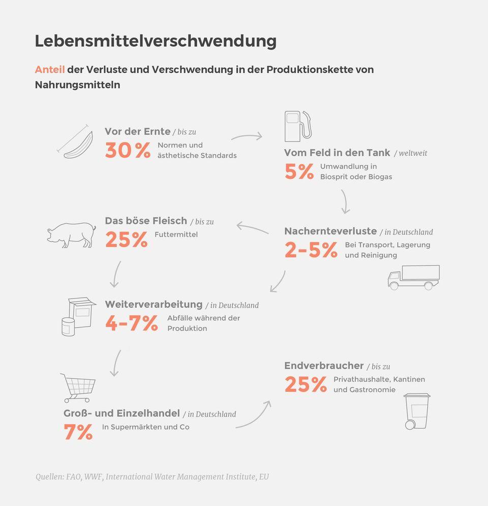 Diese Berliner klauen im Supermarkt – um für Menschenrechte zu