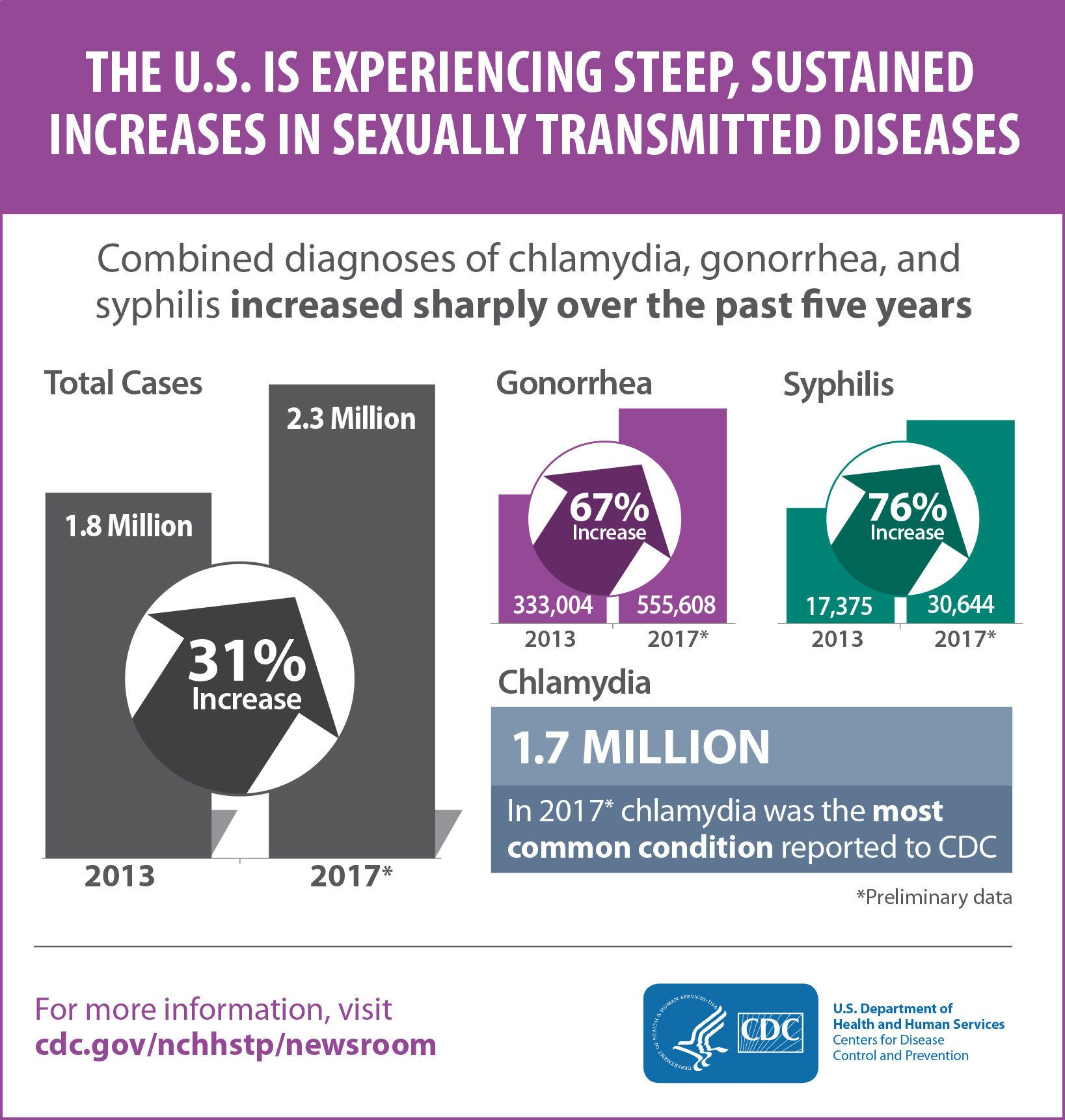 'Very concerning' new record as 2.3m STD cases diagnosed in US