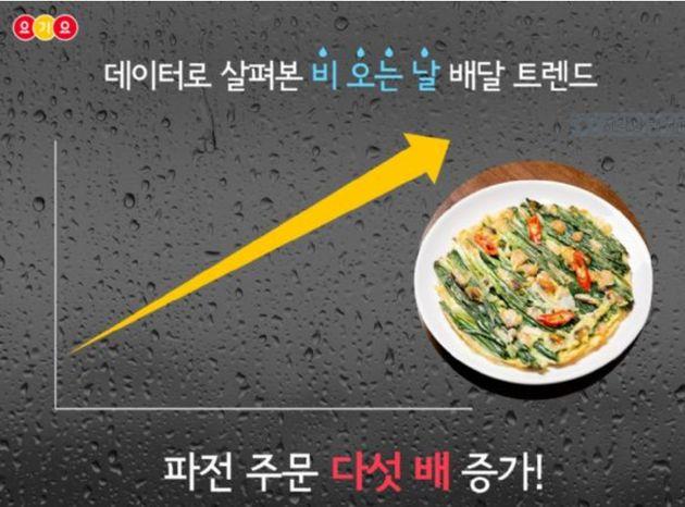 비 오는 날이면 사람들이 가장 많이 찾는 배달 음식