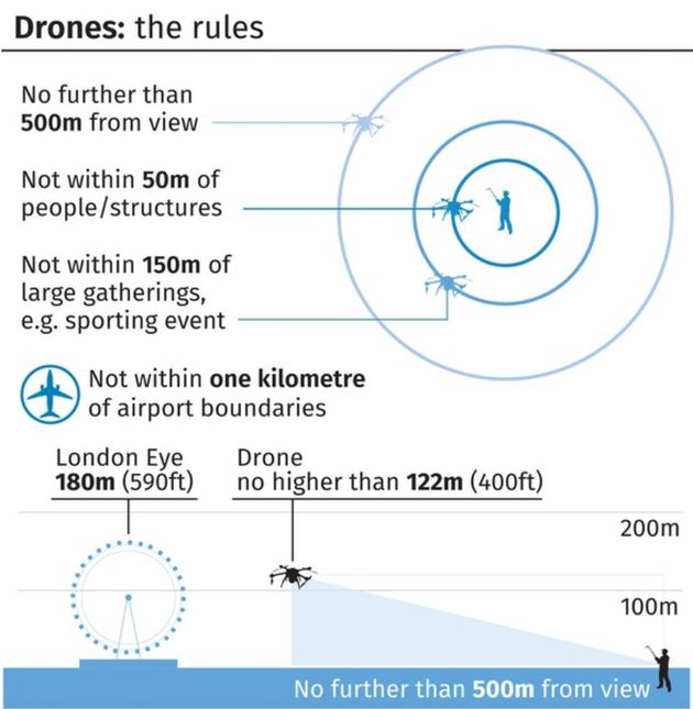 Drone flying rules stipulate that they can not be flown higher than