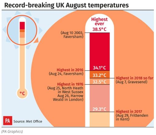 UK Weather: Scorching Temperatures Make 2018 One Of The Hottest Summers On