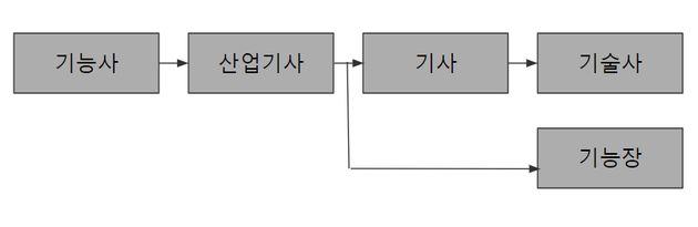 한국 남성이 합법적으로 현역 입대를 피할 수 있는 방법