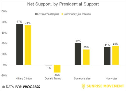 "A chart from the Data for Progress report shows support for a green jobs guarantee compared to a ""community"" jobs guarantee b"