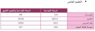 Tunisie - Education: 10% des établissements scolaires sont