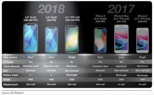 iPhone XS et XS Max: le nom des futurs smartphones d'Apple fuite