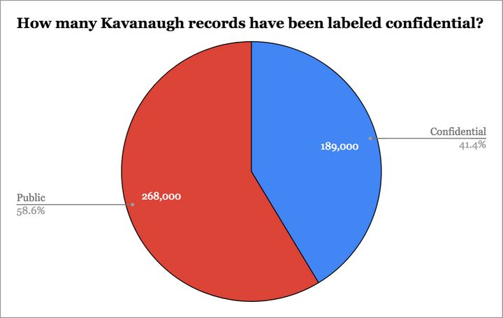 And these are only the Kavanaugh documents that were released to the Senate Judiciary Committee.