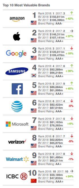 삼성의 브랜드가치가 '마이크로소프트'를