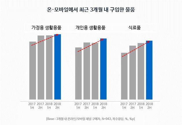 온·모바일에서 최근 3개월 내 구입한 물품(모바일 쇼핑 트렌드 리포트, 2018