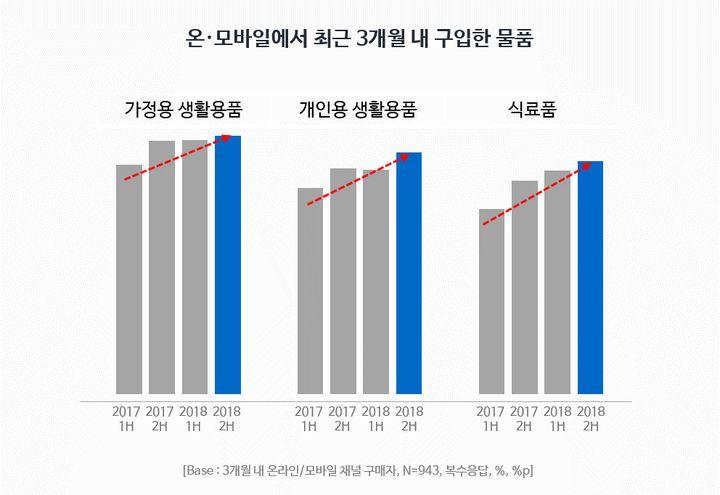 온·모바일에서 최근 3개월 내 구입한 물품(모바일 쇼핑 트렌드 리포트, 2018 2H)