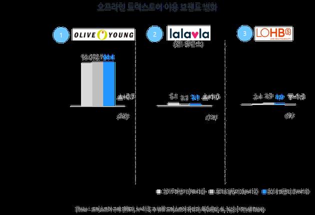 드럭스토어 이용 브랜드 변화(모바일 쇼핑 트렌드 리포트, 2018