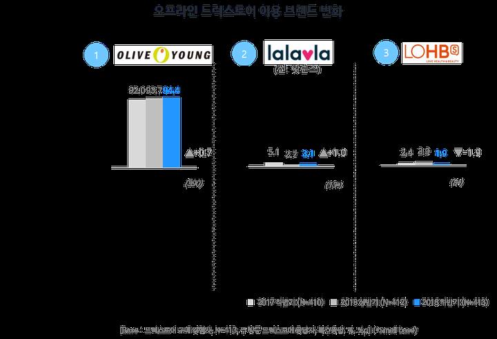 드럭스토어 이용 브랜드 변화(모바일 쇼핑 트렌드 리포트, 2018 2H)