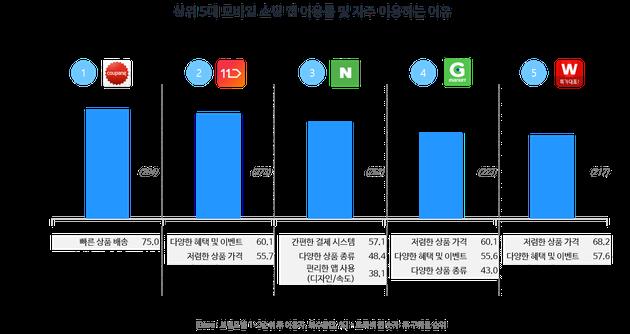 상위 5대 모바일 쇼핑 앱 이용률 및 자주 이용하는 이유(모바일 쇼핑 트렌드 리포트, 2018