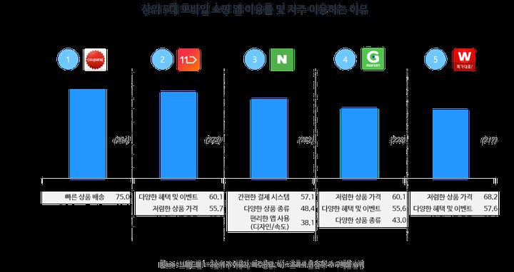 상위 5대 모바일 쇼핑 앱 이용률 및 자주 이용하는 이유(모바일 쇼핑 트렌드 리포트, 2018 2H)