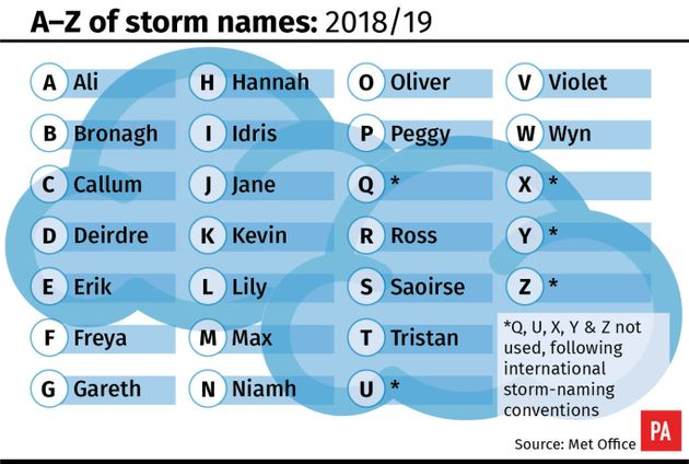 UK Storm Names For Winter 2018 Announced By Met