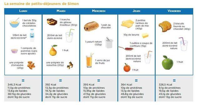 Rentrée scolaire: Que donner aux enfants au petit-déjeuner en fonction de leur