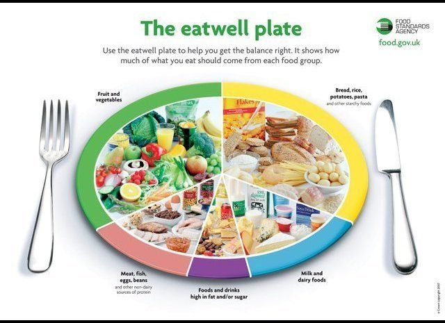 What the?! You mean, the British already beat us to the plate thing, and theirs is way more involved that our basic MyPlate?