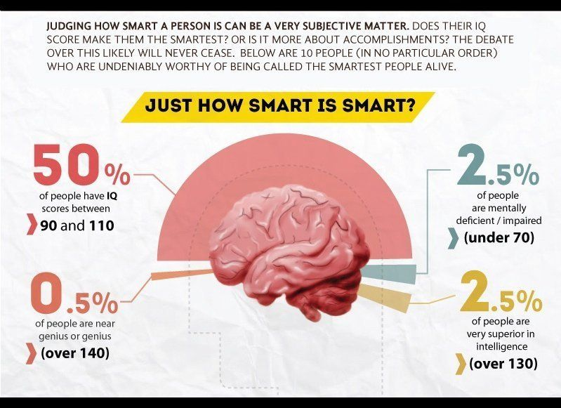 Smartest People In The World: The 10 Smartest People Alive Today