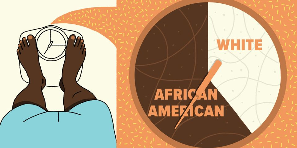 African-American adults are nearly 1.5 times as likely to be obese as white