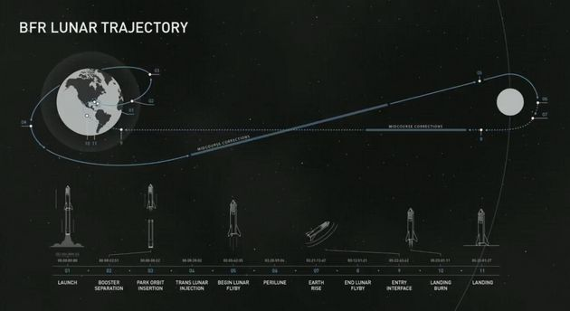 Musk released the proposed trajectory of the first lunar SpaceX flight with a paying customer, which...