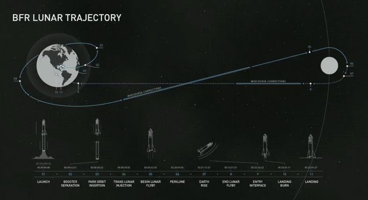 Musk released the proposed trajectory of the first lunar SpaceX flight with a paying customer, which could take place as earl