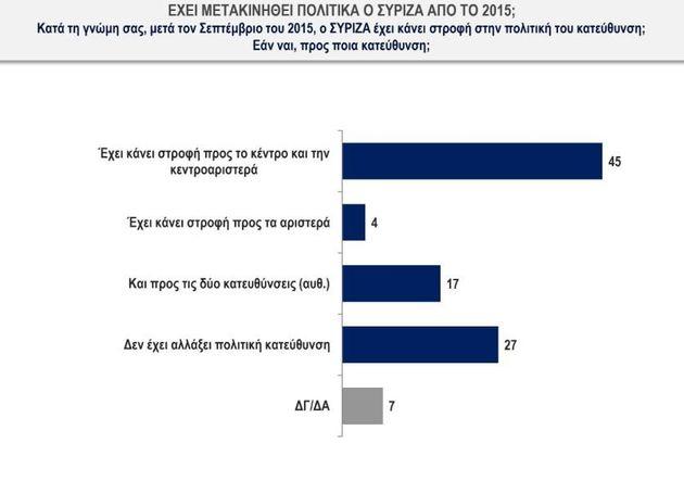 Οι πολίτες «βαθμολογούν» τις εξαγγελίες Τσίπρα-Μητσοτάκη. Στις 4,9 μονάδες το προβάδισμα της ΝΔ στην...