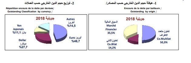 Le déficit budgétaire se réduit à près de 2 milliards de dinars à fin juillet