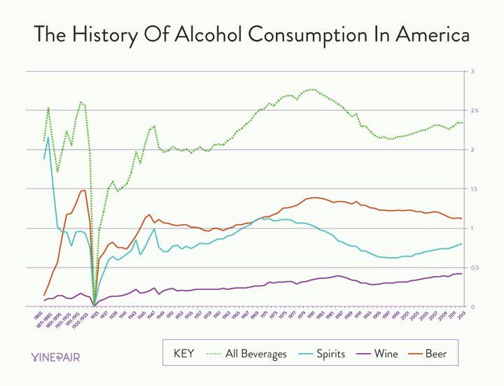 미국의 알코올 소비량 추세