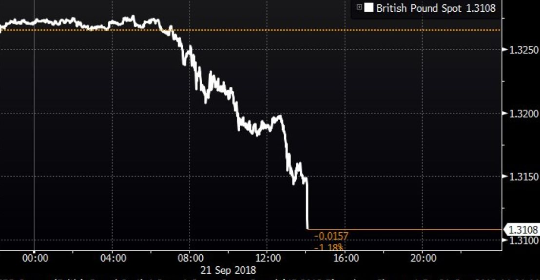 Pound Plummets As Theresa May Delivers Crunch Brexit