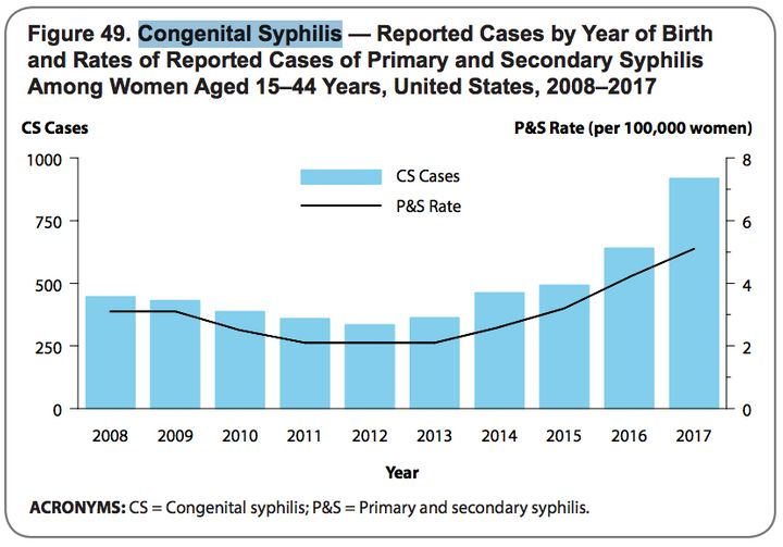 Cases of congenital syphilis tend to mirror trends in primary and secondary syphilis rates among reproductive-age women.