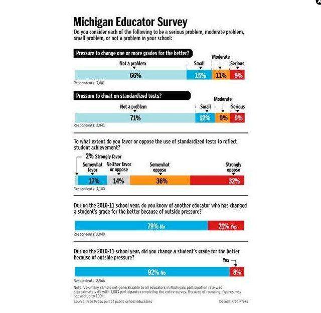 Survey: Nearly 30% Of Michigan Teachers Report Pressure To