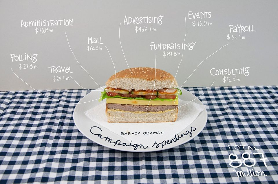 "The 2012 election <a href=""http://bindersfullofburgers.tumblr.com/"">as told by hamburger infographics</a>."