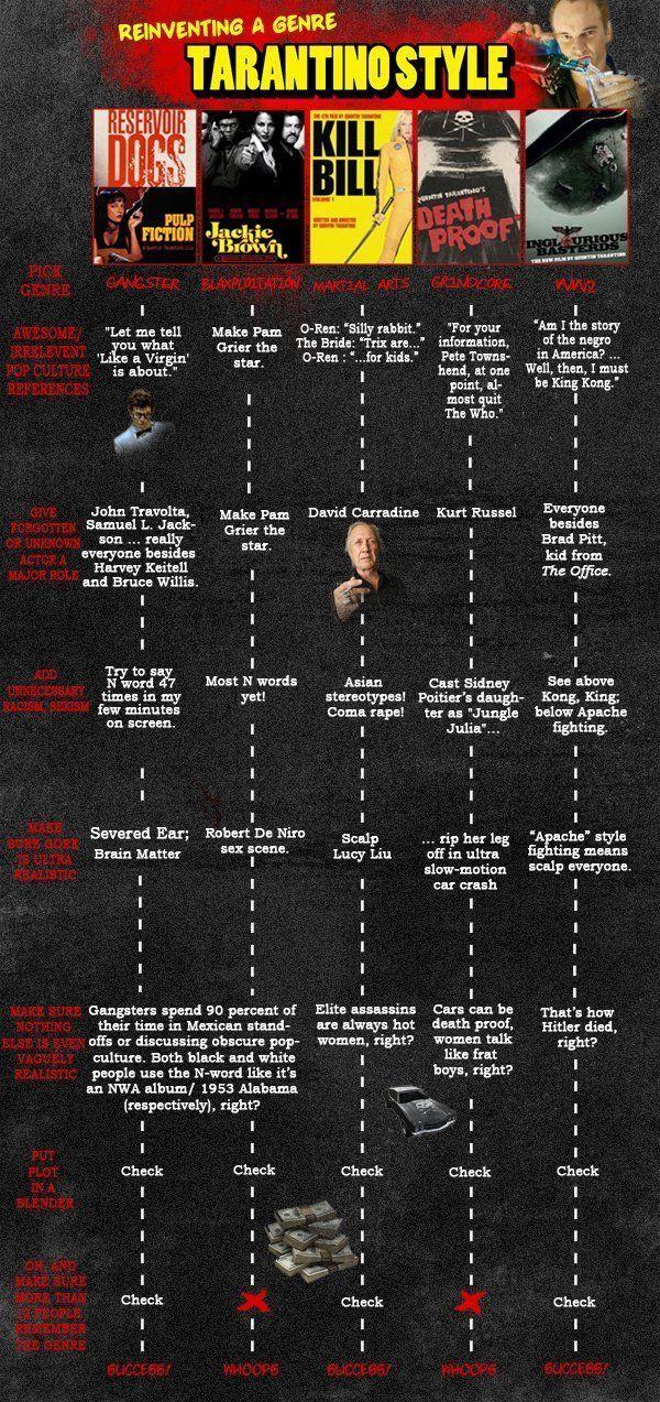 Quentin Tarantino Movie Generator | HuffPost