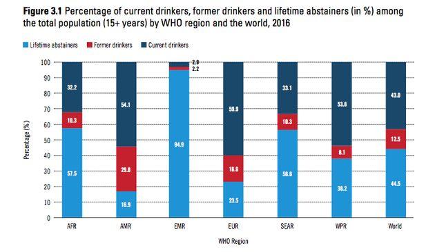 La consommation d'alcool dans le monde et en Tunisie, en