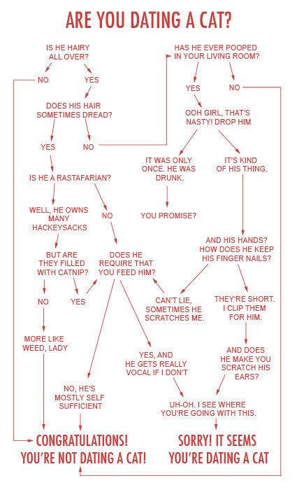 Dating flowcharts