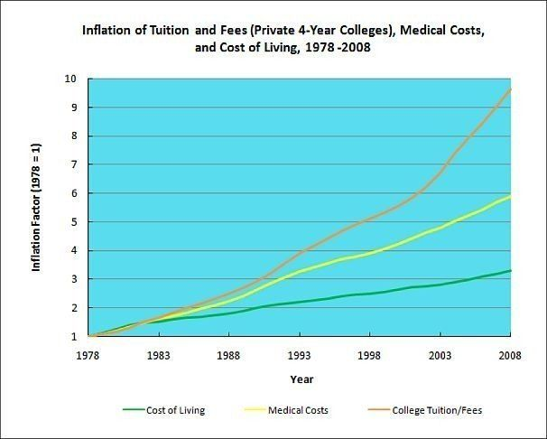 College Costs Are Rising Faster Than Cost Of Living Medical Expenses Chart