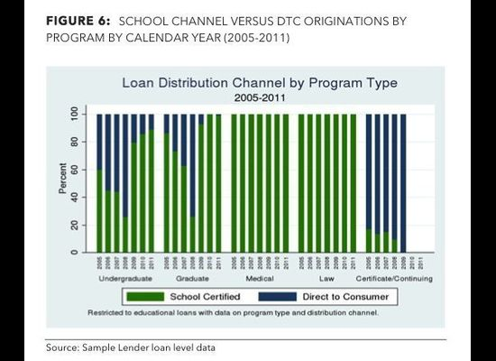 Private Student Loan Study By Consumer Financial Protection
