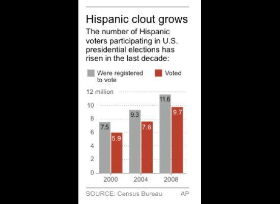 Chart shows Hispanic voter participation rates for previous U.S. presidential elections