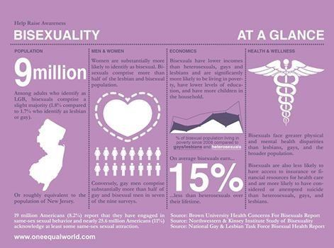 """March is #BHAM or Bisexual Health Awareness Month. This year's theme: mental health. Lucky for us, <a href=""""http://www.bireso"""