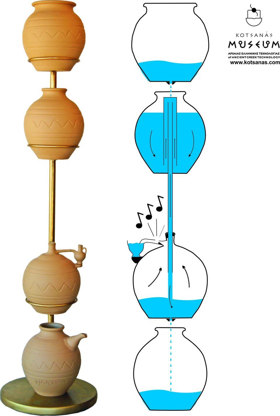Το ρολόι - ξυπνητήρι του Πλάτωνος και του Αριστοτέλη. Οι πρώτες συσκευές αφύπνισης